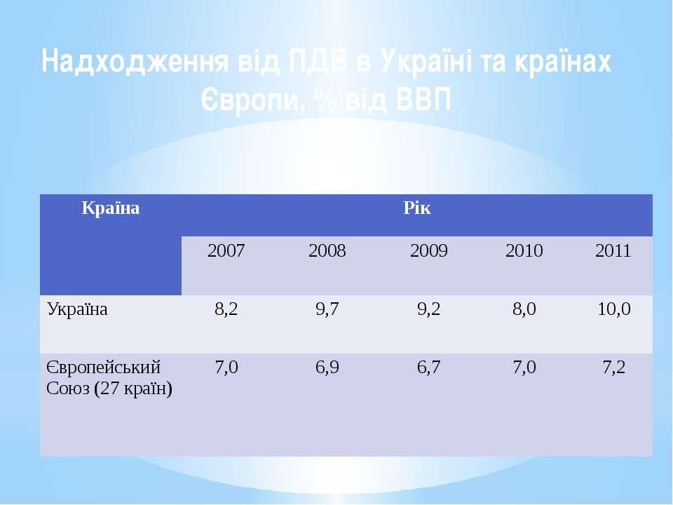 Надходження від ПДВ в Україні та країнах Європи, % від ВВП Країна Рік 2007 20...