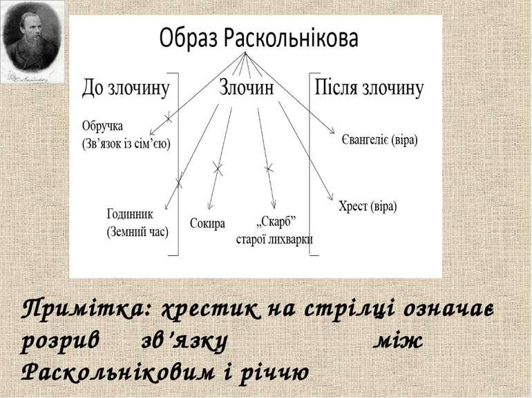 Примітка: хрестик на стрілці означає розрив зв'язку між Раскольніковим і річчю