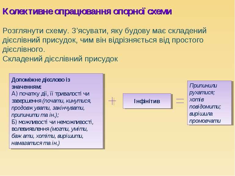 Колективне опрацювання опорної схеми Розглянути схему. З'ясувати, яку будову ...