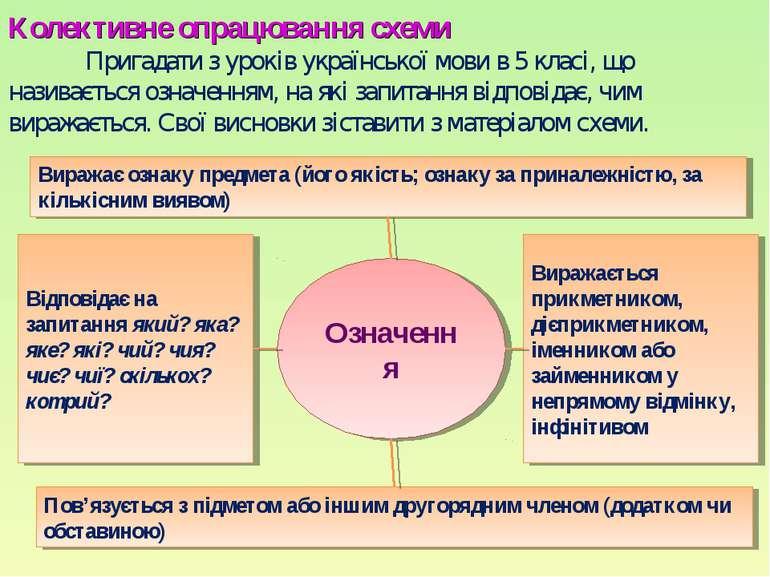 Колективне опрацювання схеми Пригадати з уроків української мови в 5 класі, щ...