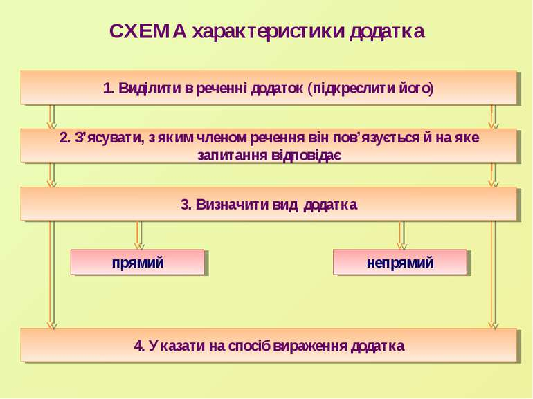 СХЕМА характеристики додатка 4. Указати на спосіб вираження додатка непрямий ...
