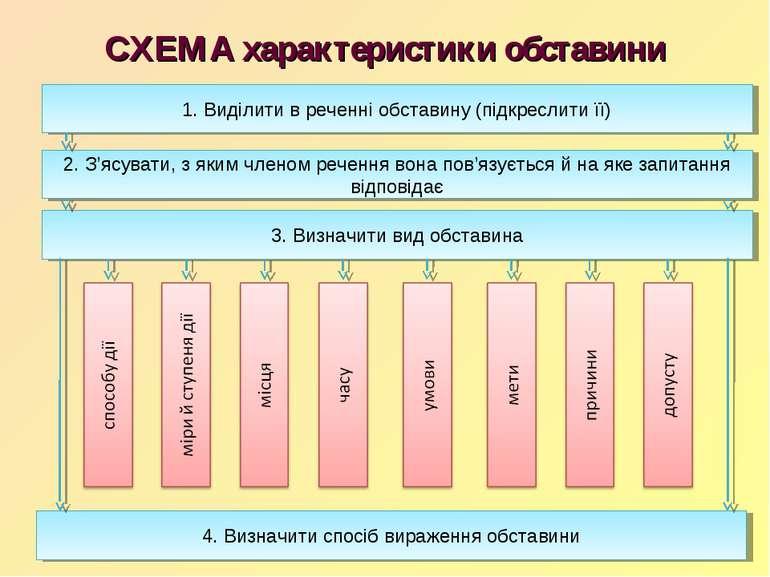СХЕМА характеристики обставини 4. Визначити спосіб вираження обставини 3. Виз...
