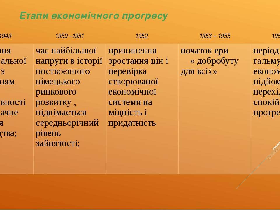 Етапи економічного прогресу 1948 – 1949  1950 –1951 1952 1953 – 1955 1955 – ...