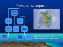 Рельєф материка Найвища відмітка материка г. Мак-Кінлі – 6194 м Найменша – До...