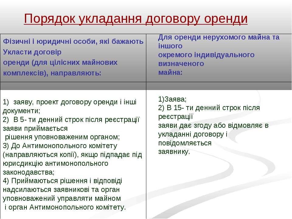 Порядок укладання договору оренди Фізичні і юридичні особи, які бажають Уклас...