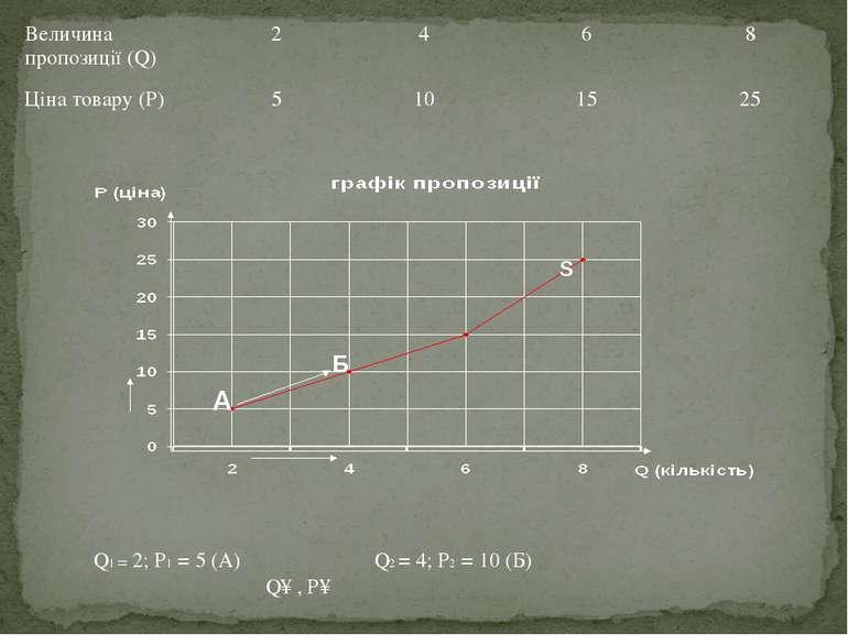 Q1 = 2; Р1 = 5 (А) Q2 = 4; Р2 = 10 (Б) Q↑ , Р↑ А Б S
