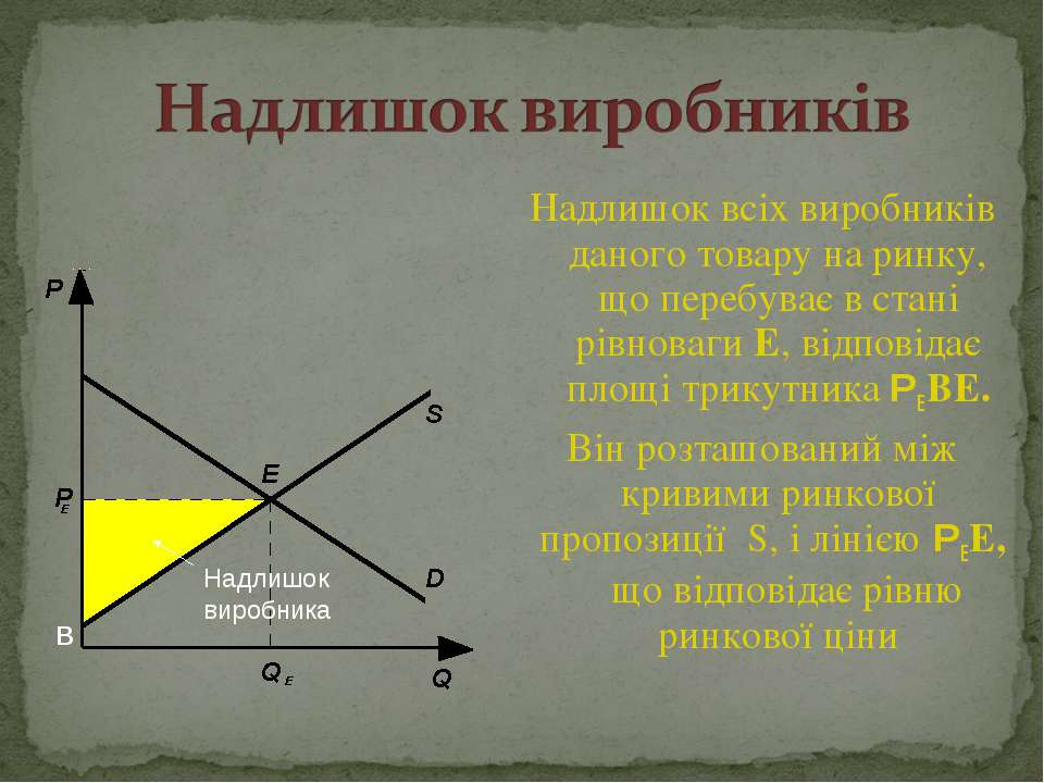 Надлишок всіх виробників даного товару на ринку, що перебуває в стані рівнова...