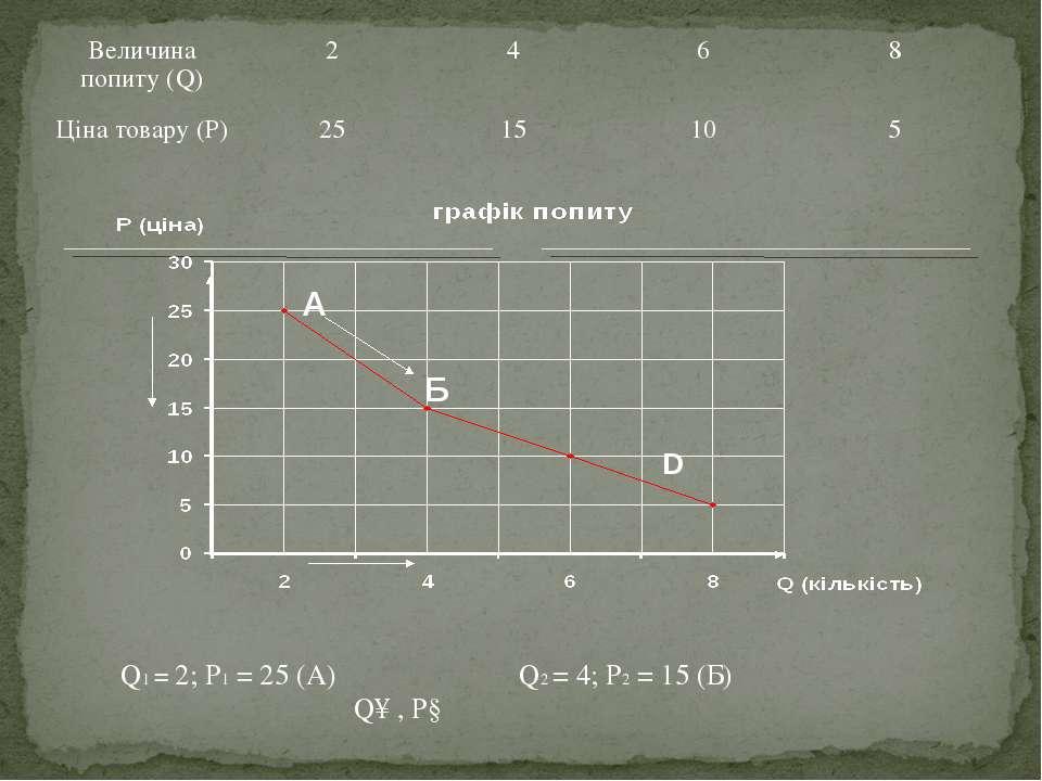 Q1 = 2; Р1 = 25 (А) Q2 = 4; Р2 = 15 (Б) Q↑ , Р↓ А Б D