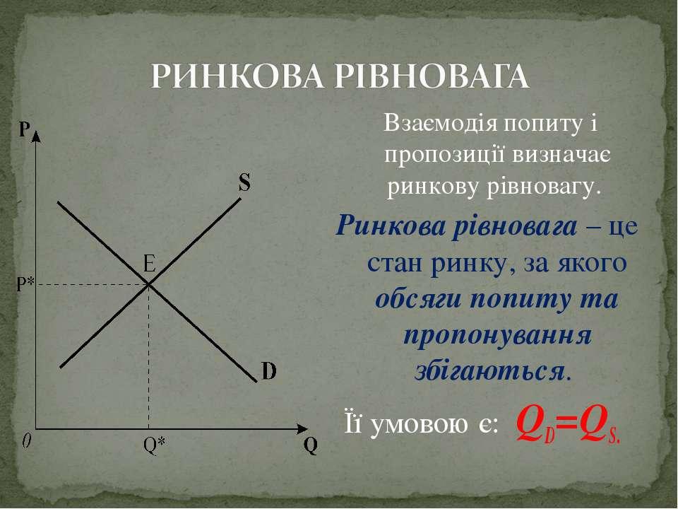 Взаємодія попиту і пропозиції визначає ринкову рівновагу. Ринкова рівновага –...