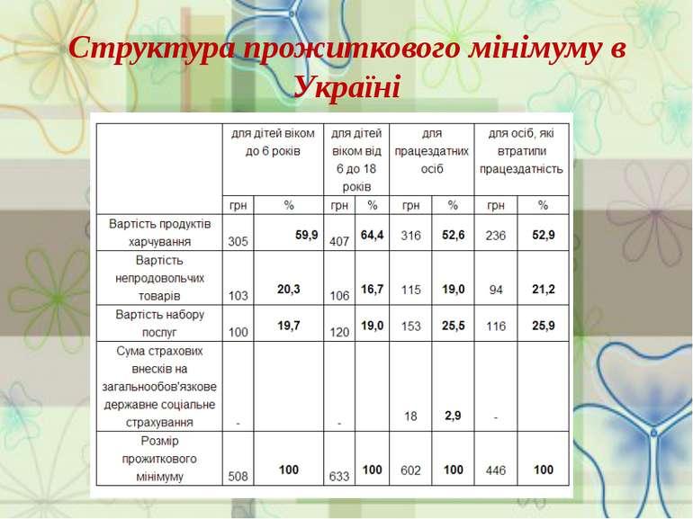 Структура прожиткового мінімуму в Україні