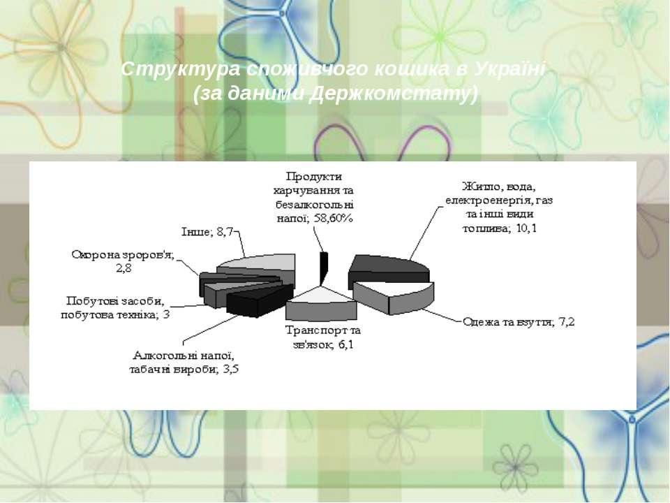 Структура споживчого кошика в Україні (за даними Держкомстату)