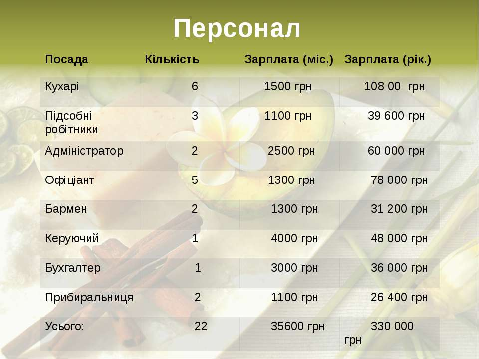 Персонал Посада Кількість Зарплата (міс.) Зарплата (рік.) Кухарі 6 1500грн 10...