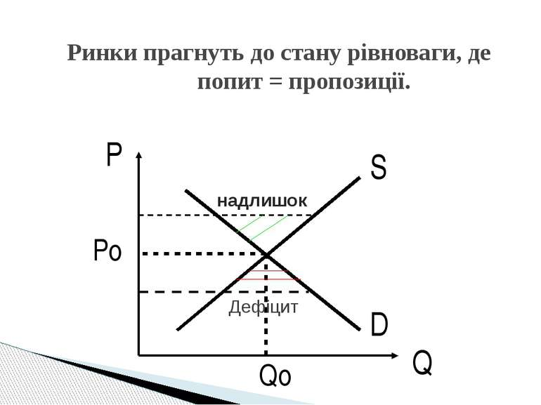 D S P Q Po Qo Ринки прагнуть до стану рівноваги, де попит = пропозиції. надли...