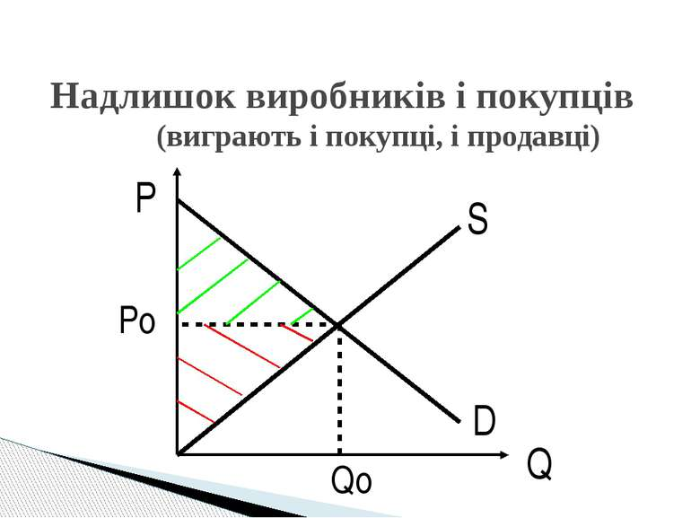 D S P Q Po Qo Надлишок виробників і покупців (виграють і покупці, і продавці)