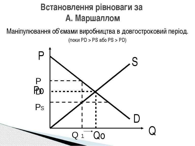 Маніпулювання об'ємами виробництва в довгостроковий період. (поки PD > PS або...