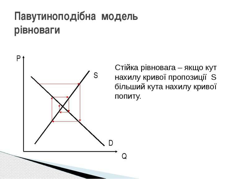 Павутиноподібна модель рівноваги Стійка рівновага – якщо кут нахилу кривої пр...
