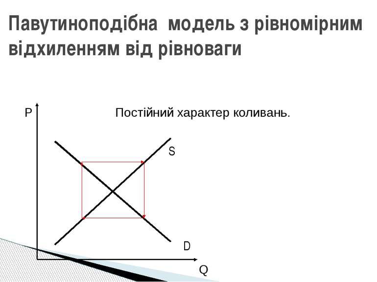 Павутиноподібна модель з рівномірним відхиленням від рівноваги Постійний хара...