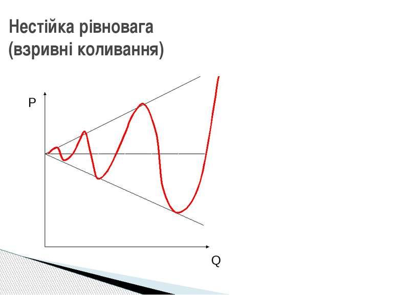 Нестійка рівновага (взривні коливання) P Q