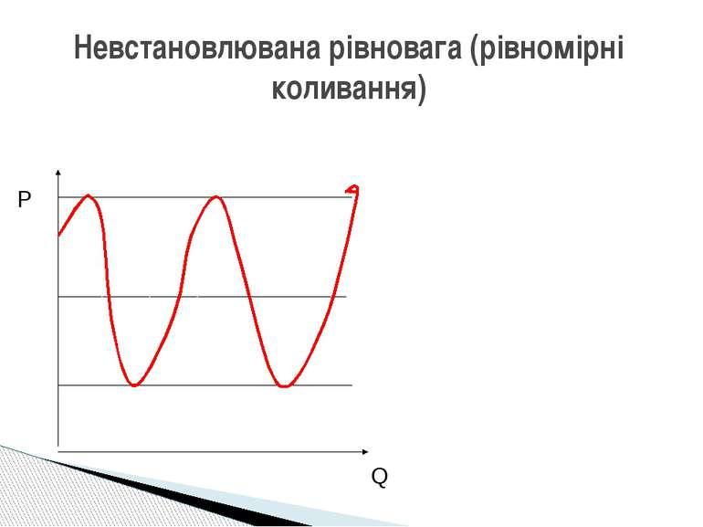 Невстановлювана рівновага (рівномірні коливання) Р Q