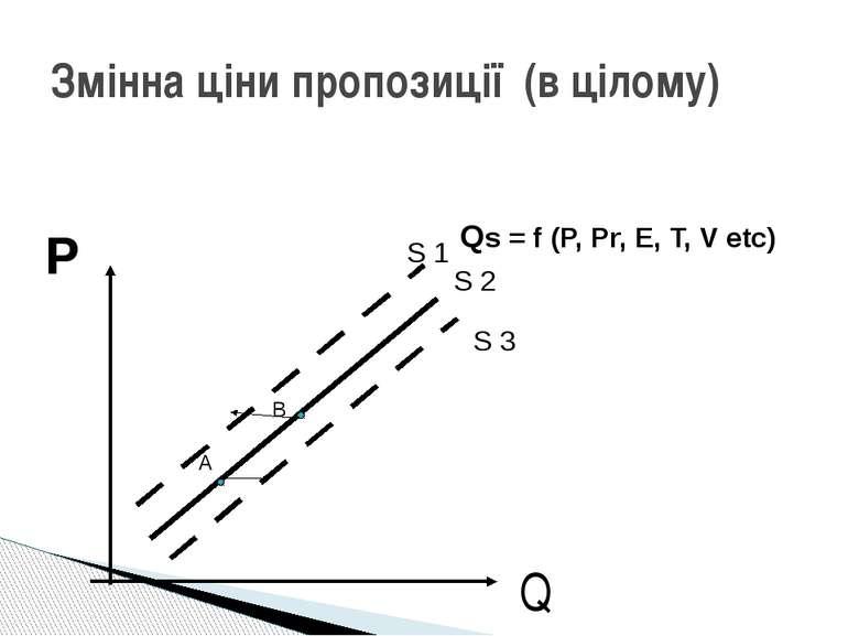 Змінна ціни пропозиції (в цілому) Q А В Р S 1 S 2 S 3 Qs = f (P, Pr, E, T, V ...