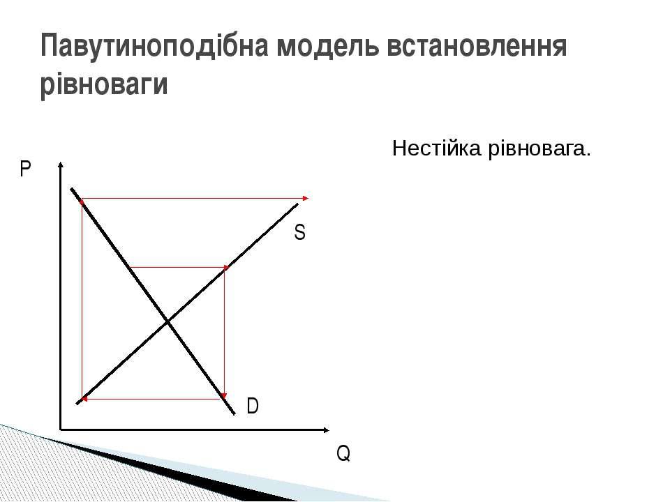 Павутиноподібна модель встановлення рівноваги Нестійка рівновага. P Q D S