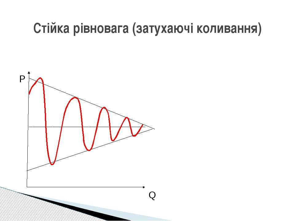 Стійка рівновага (затухаючі коливання) P Q