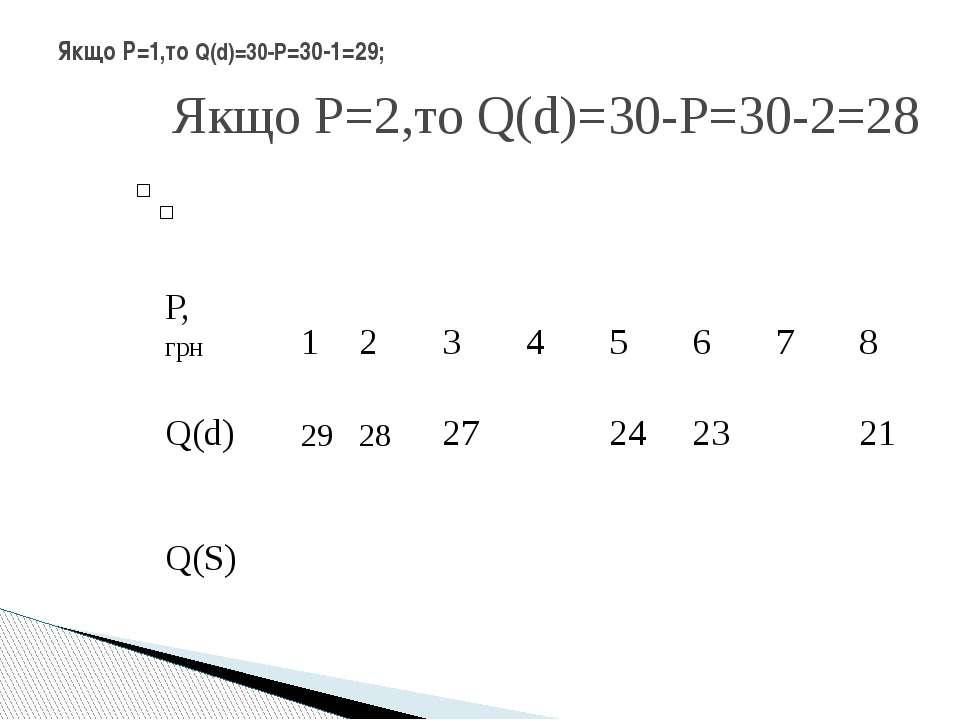 Якщо Р=1,то Q(d)=30-Р=30-1=29; Якщо Р=2,то Q(d)=30-Р=30-2=28 Р, грн 1 2 3 4 5...