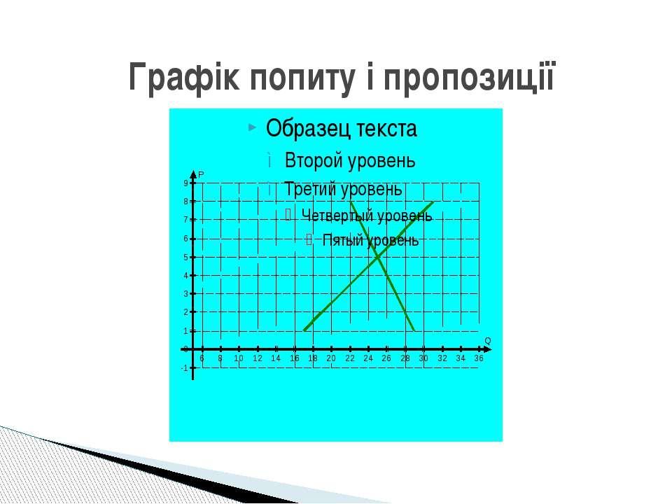 Графік попиту і пропозиції