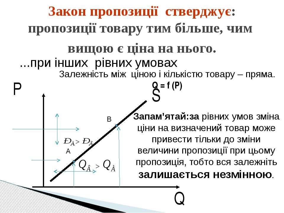 S P Q Закон пропозиції стверджує: пропозиції товару тим більше, чим вищою є ц...