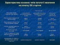 Характеристика основних типів патології населення на початку XXІ сторіччя Пок...
