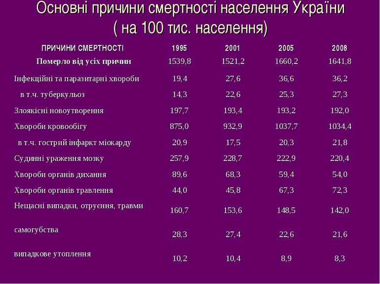 Основні причини смертності населення України ( на 100 тис. населення) ПРИЧИН...