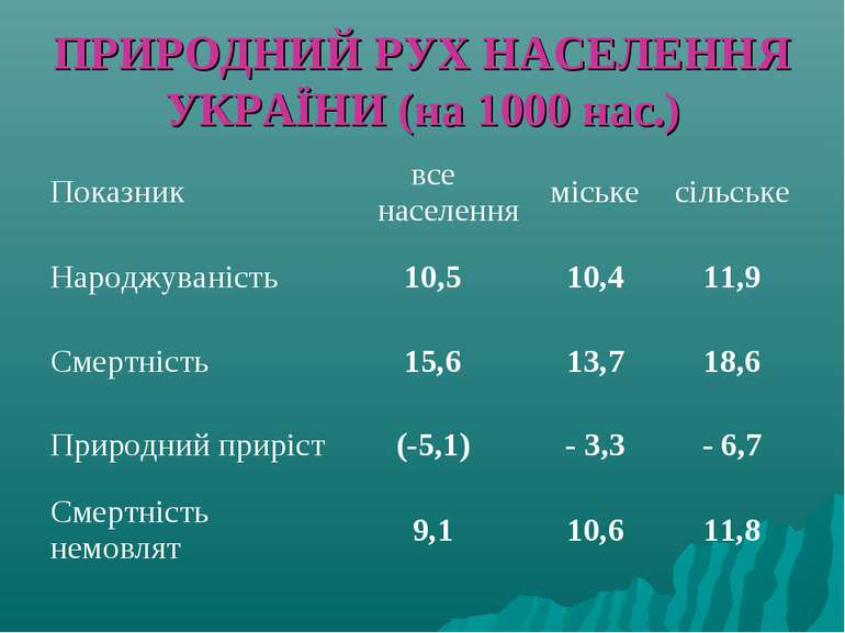 ПРИРОДНИЙ РУХ НАСЕЛЕННЯ УКРАЇНИ (на 1000 нас.) Показник все населення міське ...