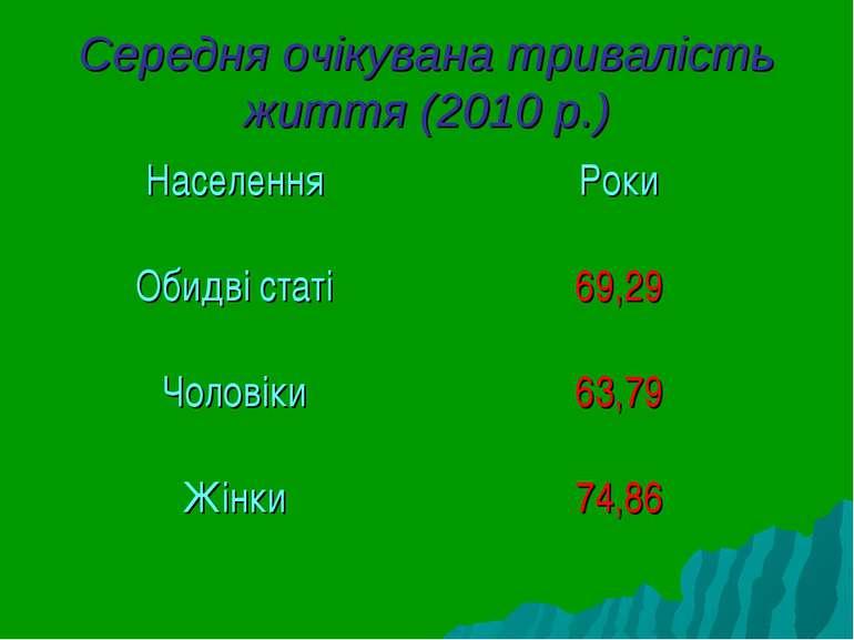 Середня очікувана тривалість життя (2010 р.) Населення Роки Обидві статі 69,2...