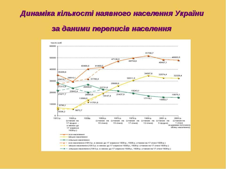 Динаміка кількості наявного населення України за даними переписів населення