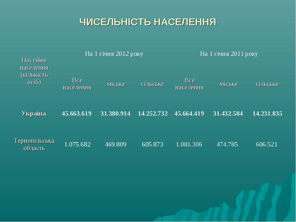ЧИСЕЛЬНІСТЬ НАСЕЛЕННЯ Постійне населення (кількість осіб) На 1 січня 2012 рок...