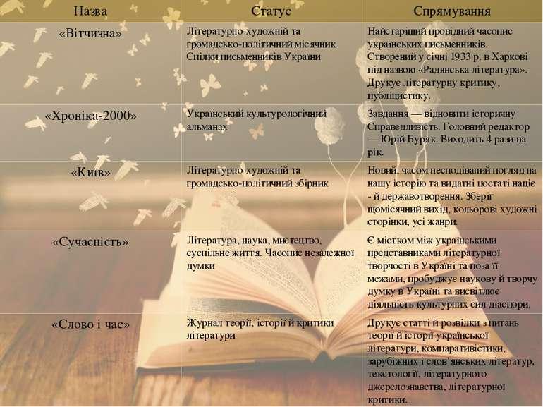 Назва Статус Спрямування «Вітчизна» Літературно-художнійтагромадсько-політичн...