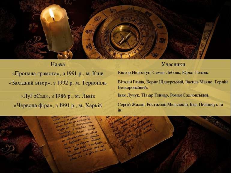 Назва Учасники «Пропала грамота»,з1991 р., м.Київ ВікторНедоступ, СеменЛибонь...