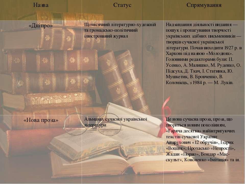 Назва Статус Спрямування «Дніпро» Щомісячнийлітературно-художнійтагромадсько-...