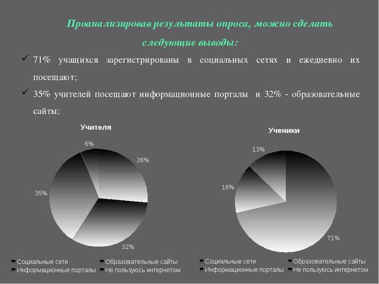 Проанализировав результаты опроса, можно сделать следующие выводы: 71% учащих...