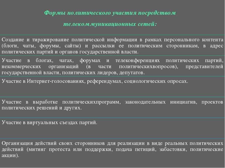 Формы политического участия посредством телекоммуникационных сетей: