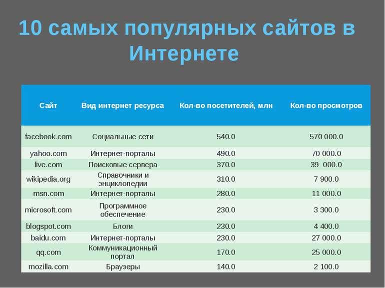 10 самых популярных сайтов в Интернете Сайт Вид интернет ресурса Кол-во посет...