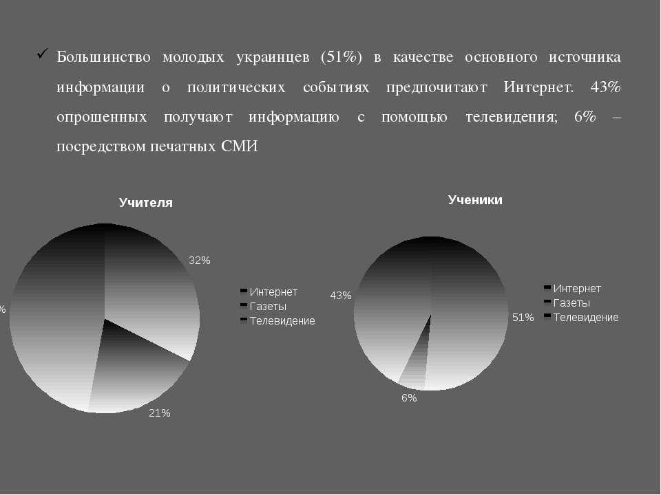 Большинство молодых украинцев (51%) в качестве основного источника информации...