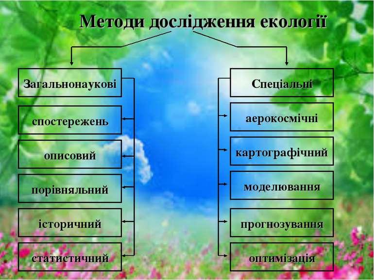 Методи дослідження екології історичний Спеціальні аерокосмічні статистичний З...
