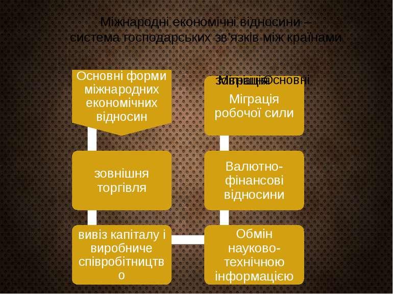 Міжнародні економічні відносини – система господарських зв'язків між країнами.