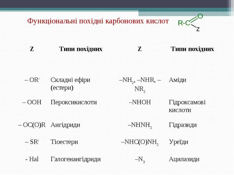 Функціональні похідні карбонових кислот