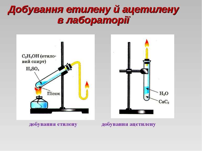 Добування етилену й ацетилену в лабораторії добування етилену добування ацети...