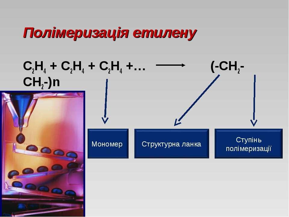 Полімеризація етилену С2Н4 + С2Н4 + С2Н4 +… (-СН2-СН2-)n