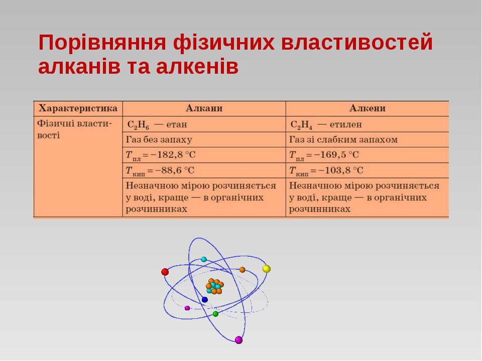 Порівняння фізичних властивостей алканів та алкенів