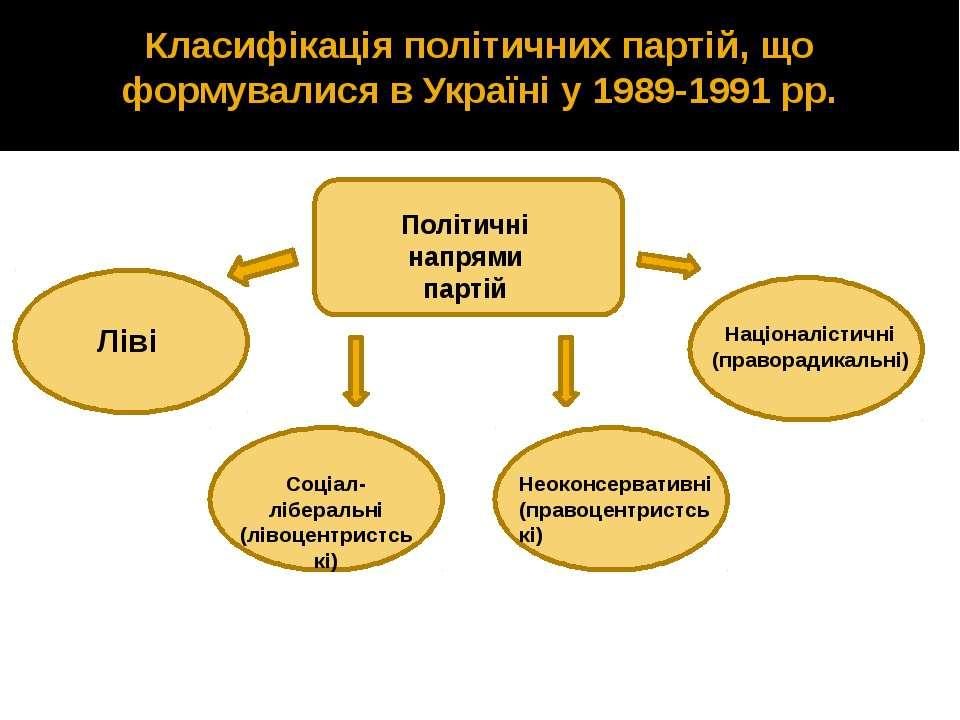 Класифікація політичних партій, що формувалися в Україні у 1989-1991 рр. Полі...