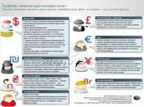 Графічні символи національних валют Знакові позначення грошей в одних країнах...
